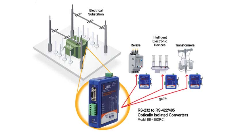 Helping Electrical Substation SCADA Systems Work Together